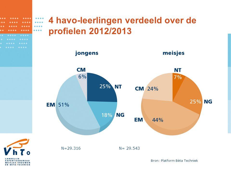 4 vwo-leerlingen verdeeld over de profielen 2012/2013 N=19.781N= 21.875 Bron: Platform Bèta Techniek