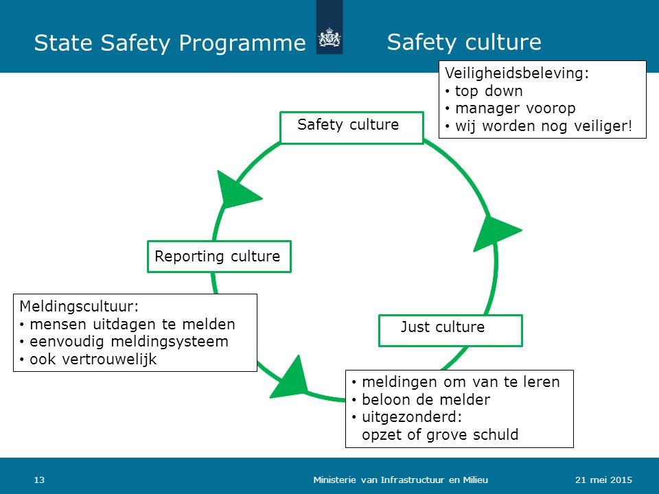 Safety culture Veiligheidsbeleving: top down manager voorop wij worden nog veiliger! Reporting culture Meldingscultuur: mensen uitdagen te melden eenv