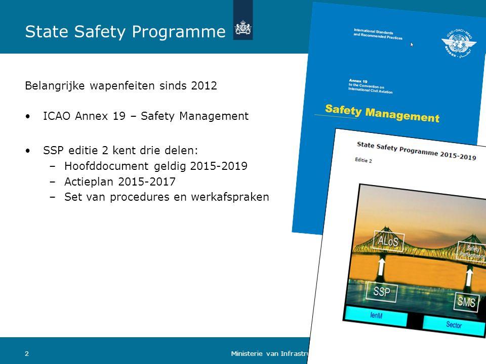 State Safety Programme Belangrijke wapenfeiten sinds 2012 26 april 2016 Ministerie van Infrastructuur en Milieu ICAO Annex 19 – Safety Management SSP editie 2 kent drie delen: –Hoofddocument geldig 2015-2019 –Actieplan 2015-2017 –Set van procedures en werkafspraken