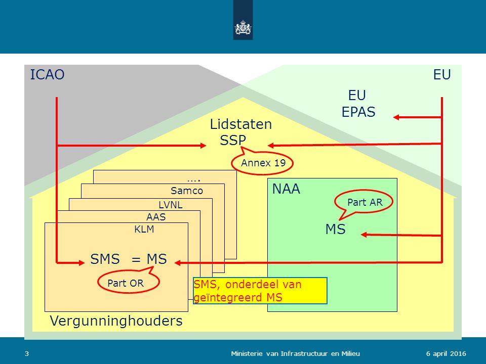 36 april 2016 Ministerie van Infrastructuur en Milieu Lidstaten Vergunninghouders …. Samco LVNL AAS KLM SSP SMS NAA EU = MS MS EPAS Part AR Part OR An