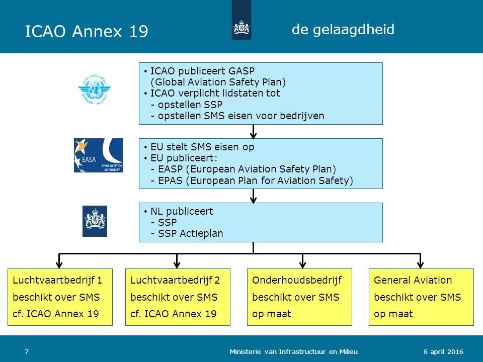 76 april 2016 de gelaagdheid Ministerie van Infrastructuur en Milieu ICAO publiceert GASP (Global Aviation Safety Plan) ICAO verplicht lidstaten tot -
