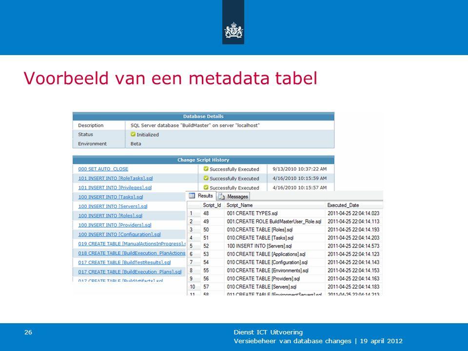 Versiebeheer van database changes | 19 april 2012 Dienst ICT Uitvoering 26 Voorbeeld van een metadata tabel