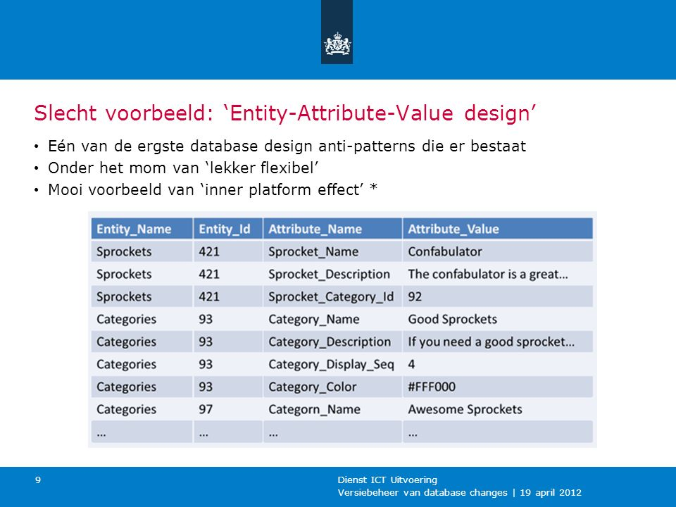 Versiebeheer van database changes | 19 april 2012 Dienst ICT Uitvoering 9 Slecht voorbeeld: 'Entity-Attribute-Value design' Eén van de ergste database