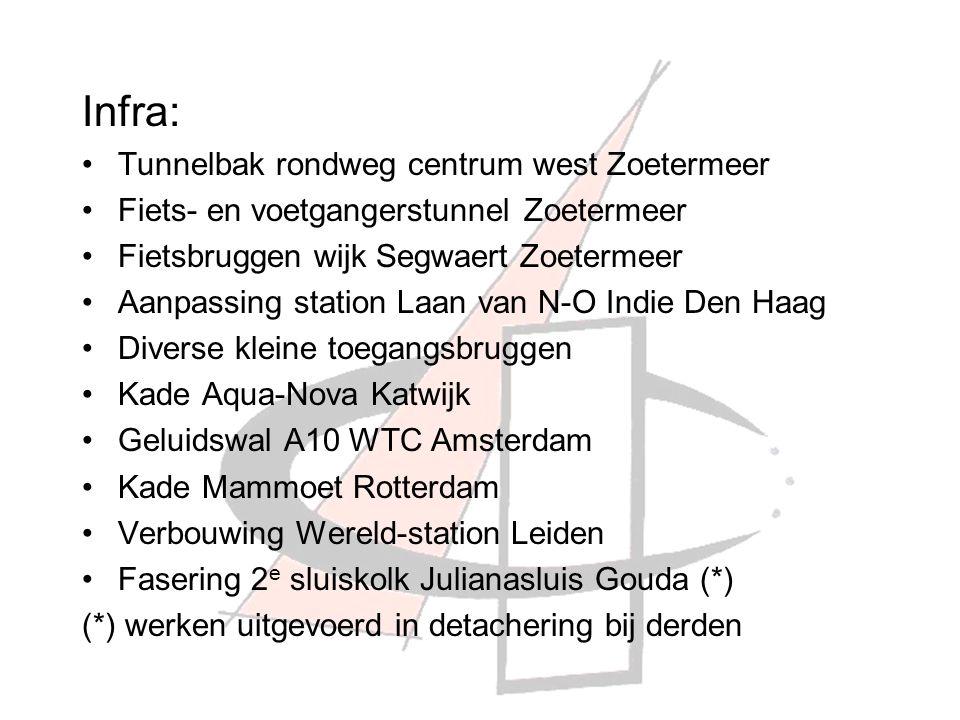 Infra: Tunnelbak rondweg centrum west Zoetermeer Fiets- en voetgangerstunnel Zoetermeer Fietsbruggen wijk Segwaert Zoetermeer Aanpassing station Laan van N-O Indie Den Haag Diverse kleine toegangsbruggen Kade Aqua-Nova Katwijk Geluidswal A10 WTC Amsterdam Kade Mammoet Rotterdam Verbouwing Wereld-station Leiden Fasering 2 e sluiskolk Julianasluis Gouda (*) (*) werken uitgevoerd in detachering bij derden