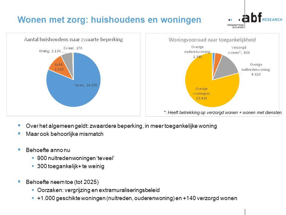 pagina 10 p2014-0057BB Wonen met zorg: huishoudens en woningen  Over het algemeen geldt: zwaardere beperking, in meer toegankelijke woning  Maar ook
