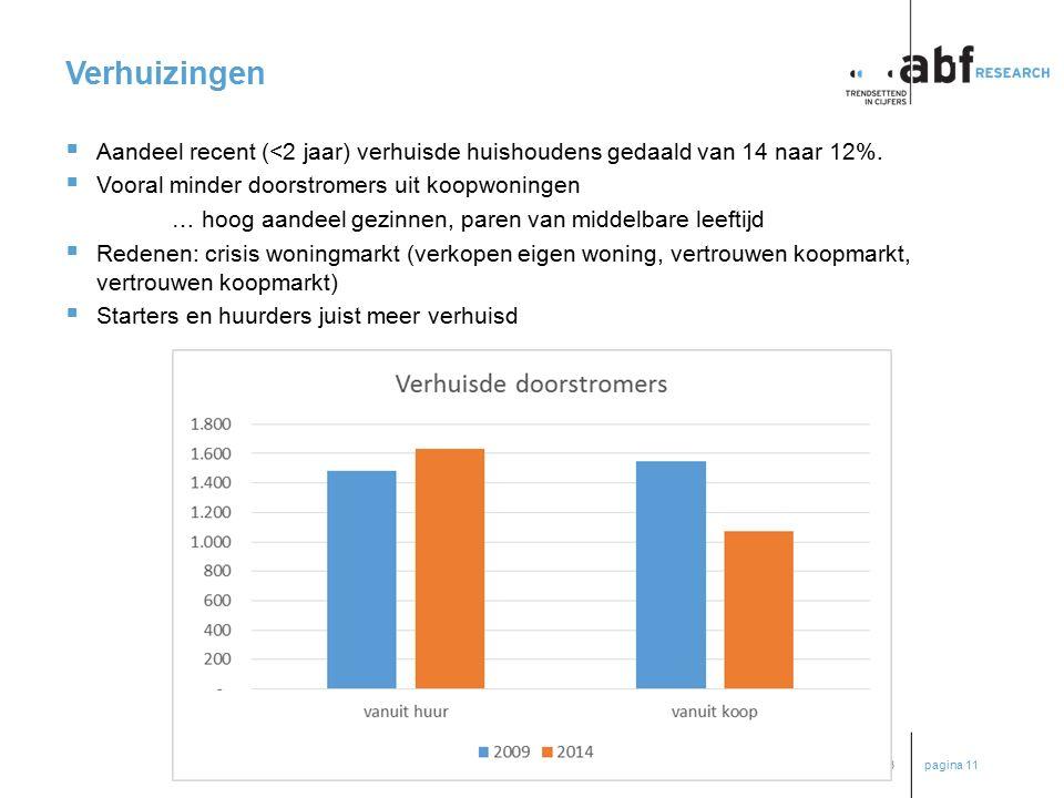 pagina 11 p2014-0057BB Verhuizingen  Aandeel recent (<2 jaar) verhuisde huishoudens gedaald van 14 naar 12%.  Vooral minder doorstromers uit koopwon