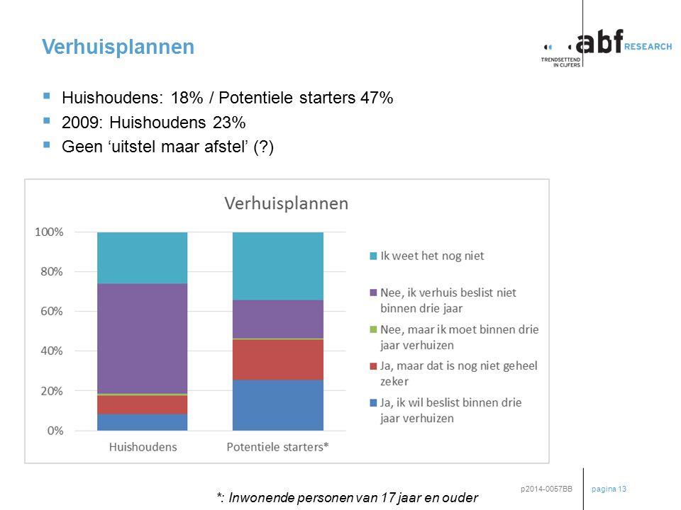 pagina 13 p2014-0057BB Verhuisplannen  Huishoudens: 18% / Potentiele starters 47%  2009: Huishoudens 23%  Geen 'uitstel maar afstel' (?) *: Inwonen