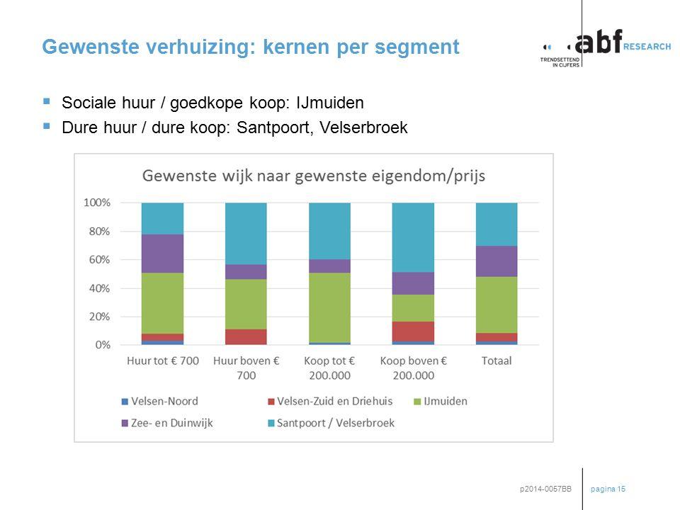 pagina 15 p2014-0057BB Gewenste verhuizing: kernen per segment  Sociale huur / goedkope koop: IJmuiden  Dure huur / dure koop: Santpoort, Velserbroe