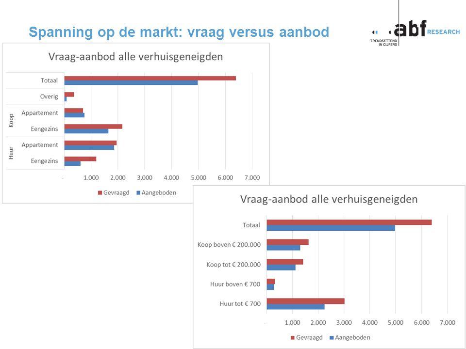 pagina 17 p2014-0057BB Spanning op de markt: vraag versus aanbod