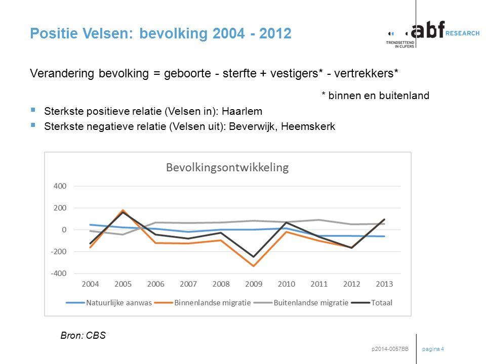 pagina 4 p2014-0057BB Positie Velsen: bevolking 2004 - 2012 Verandering bevolking = geboorte - sterfte + vestigers* - vertrekkers* * binnen en buitenl