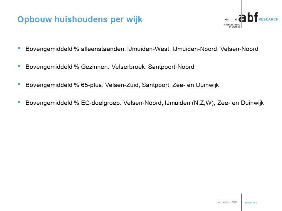 pagina 7 p2014-0057BB Opbouw huishoudens per wijk  Bovengemiddeld % alleenstaanden: IJmuiden-West, IJmuiden-Noord, Velsen-Noord  Bovengemiddeld % Ge