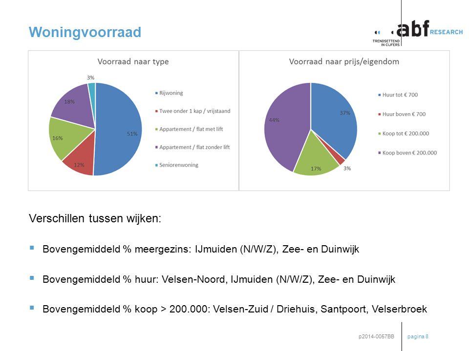 pagina 8 p2014-0057BB Woningvoorraad Verschillen tussen wijken:  Bovengemiddeld % meergezins: IJmuiden (N/W/Z), Zee- en Duinwijk  Bovengemiddeld % h