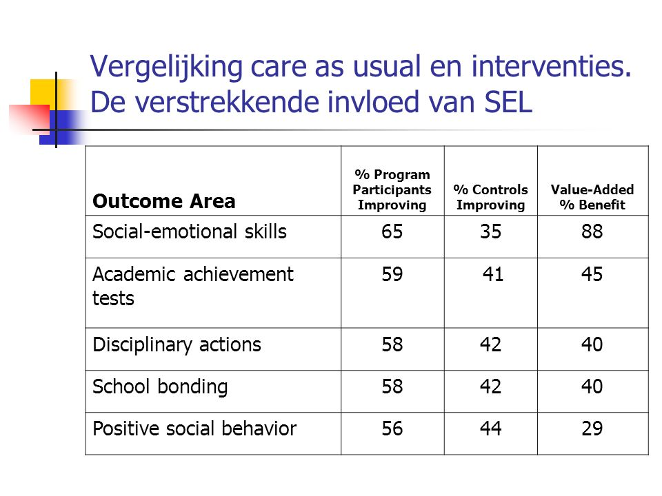 Vergelijking care as usual en interventies. De verstrekkende invloed van SEL Outcome Area % Program Participants Improving % Controls Improving Value-
