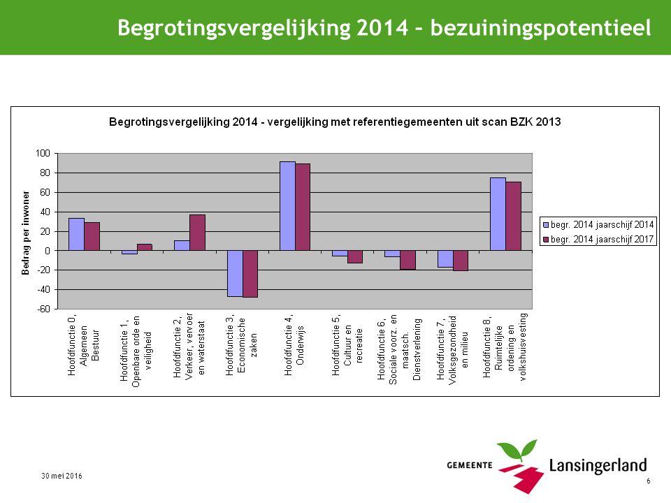 6 Begrotingsvergelijking 2014 – bezuiningspotentieel