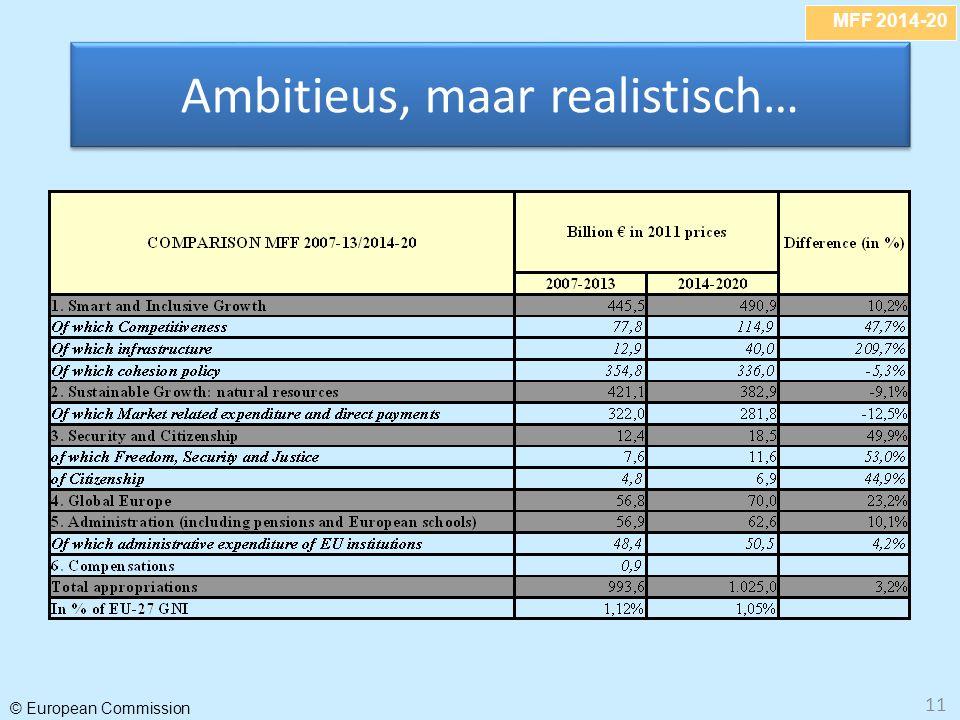 MFF 2014-20 © European Commission 11 Ambitieus, maar realistisch…