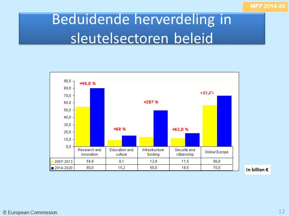 MFF 2014-20 © European Commission 12 Beduidende herverdeling in sleutelsectoren beleid