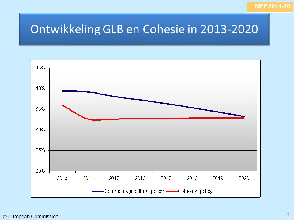 MFF 2014-20 © European Commission 13 Ontwikkeling GLB en Cohesie in 2013-2020