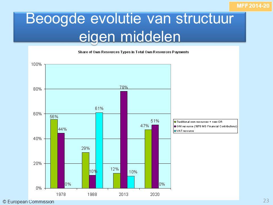 MFF 2014-20 © European Commission 23 Beoogde evolutie van structuur eigen middelen