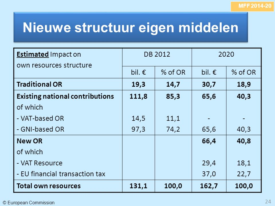 MFF 2014-20 © European Commission 24 Nieuwe structuur eigen middelen Estimated Impact on own resources structure DB 20122020 bil.