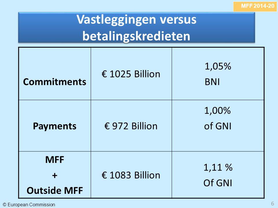 MFF 2014-20 © European Commission 7 Wat betekent constant in reele termen.