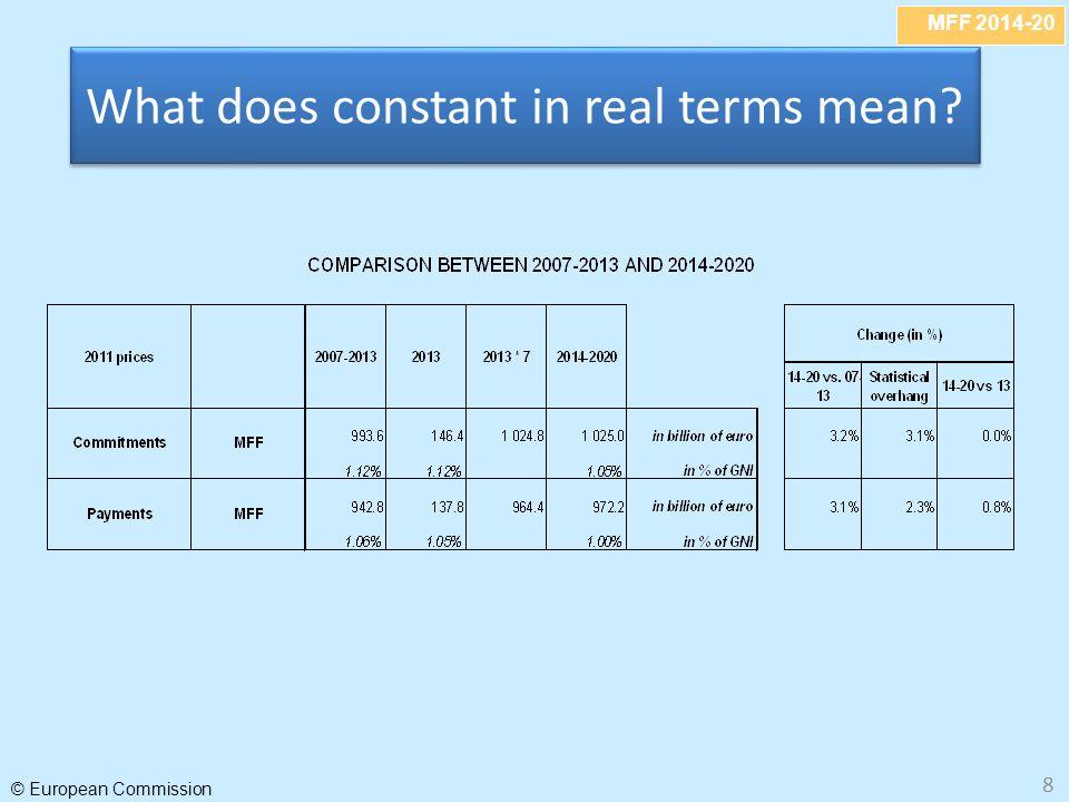 MFF 2014-20 © European Commission 19 Eigen middelen vroeger