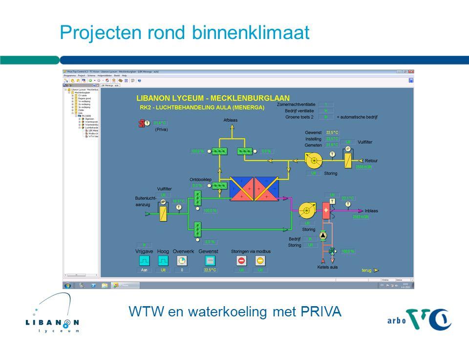 Projecten rond binnenklimaat WTW en waterkoeling met PRIVA