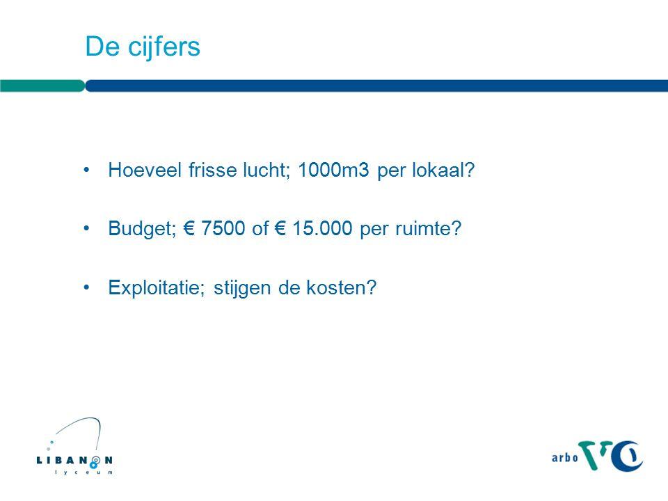 De cijfers Hoeveel frisse lucht; 1000m3 per lokaal? Budget; € 7500 of € 15.000 per ruimte? Exploitatie; stijgen de kosten?