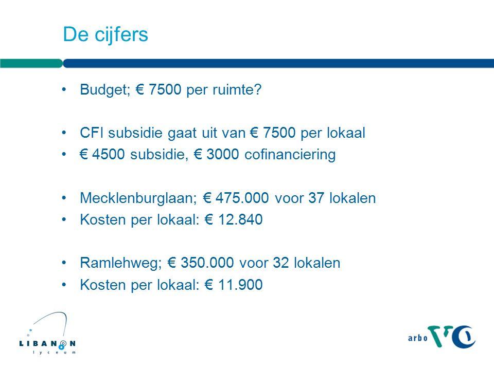 De cijfers Budget; € 7500 per ruimte? CFI subsidie gaat uit van € 7500 per lokaal € 4500 subsidie, € 3000 cofinanciering Mecklenburglaan; € 475.000 vo