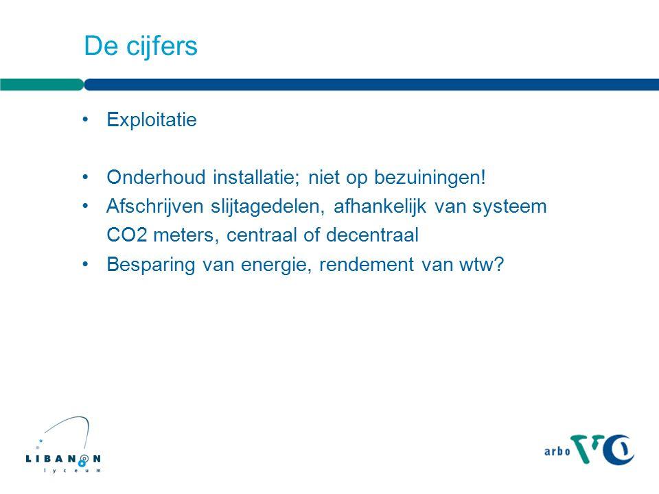 Exploitatie Onderhoud installatie; niet op bezuiningen! Afschrijven slijtagedelen, afhankelijk van systeem CO2 meters, centraal of decentraal Besparin