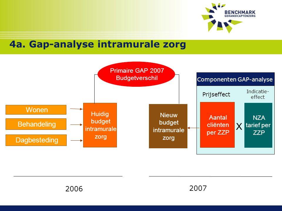 Primaire GAP 2007 Budgetverschil 4a.