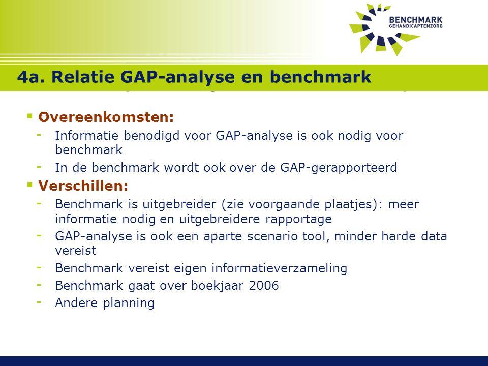 Benchmark gehandicaptensector Aandachtspunten bij uitvoeren GAP-analyse  Overeenkomsten: - Informatie benodigd voor GAP-analyse is ook nodig voor benchmark - In de benchmark wordt ook over de GAP-gerapporteerd  Verschillen: - Benchmark is uitgebreider (zie voorgaande plaatjes): meer informatie nodig en uitgebreidere rapportage - GAP-analyse is ook een aparte scenario tool, minder harde data vereist - Benchmark vereist eigen informatieverzameling - Benchmark gaat over boekjaar 2006 - Andere planning Relatie GAP-analyse met benchmark 4a.