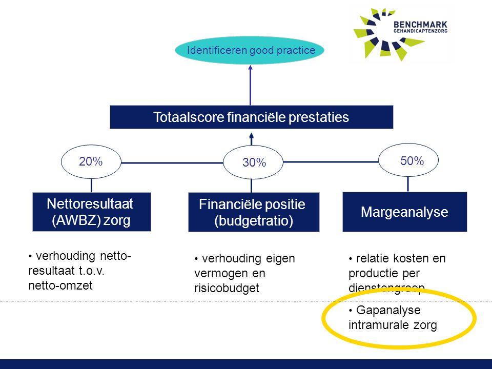 Totaalscore financiële prestaties Nettoresultaat (AWBZ) zorg Financiële positie (budgetratio) Margeanalyse 20% 30% 50% verhouding eigen vermogen en risicobudget verhouding netto- resultaat t.o.v.