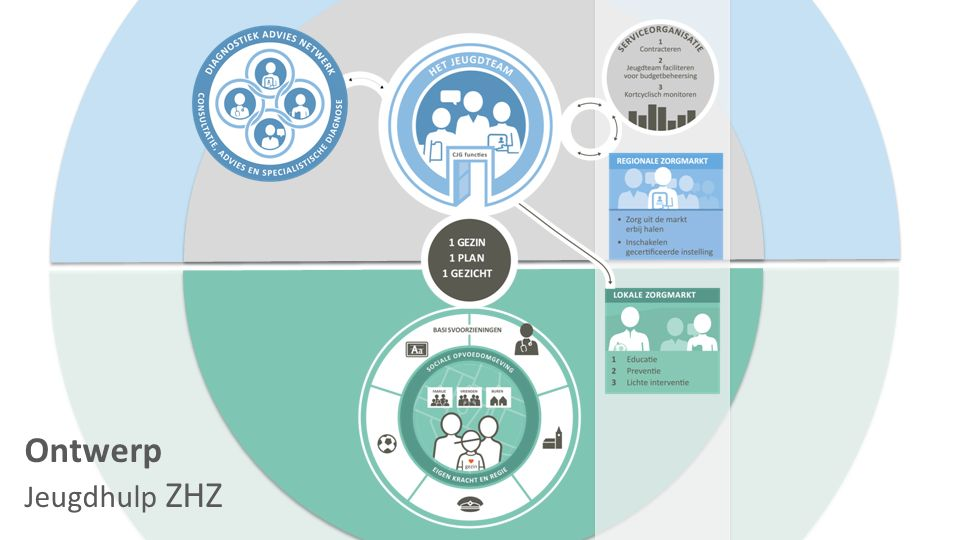 Rol gemeenteraad ZHZ -Meerjarig stelt de gemeenteraad een sturingsnotitie vast; -Eenmalig/Meerjarig past de raad de Gemeenschappelijke Regeling aan op de taken die worden toegevoegd vanuit de jeugdwet; -Meerjarig stelt de gemeenteraad het Beleidsrijk Transitiearrangement vast; -Eenmalig stellen de raden de verordening vast waarin algemeen bindende gemeentelijke regels worden vastgesteld voor de uitvoering van de jeugdwet; -3 jaarlijks (ivm de periode 2015-2017) wordt er door de serviceorganisatie een beleidsplan jeugdhulp geschreven en vastgesteld door gemeenteraad;