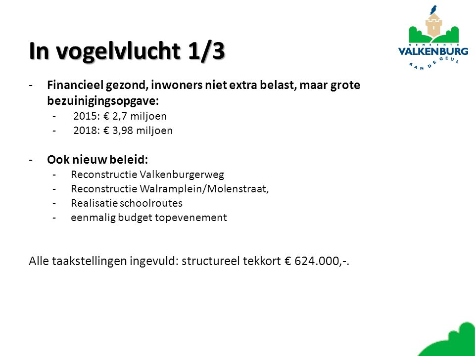 In vogelvlucht 1/3 -Financieel gezond, inwoners niet extra belast, maar grote bezuinigingsopgave: - 2015: € 2,7 miljoen - 2018: € 3,98 miljoen -Ook nieuw beleid: -Reconstructie Valkenburgerweg -Reconstructie Walramplein/Molenstraat, -Realisatie schoolroutes -eenmalig budget topevenement Alle taakstellingen ingevuld: structureel tekkort € 624.000,-.