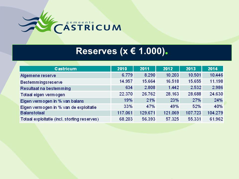 Reserves (x € 1.000).