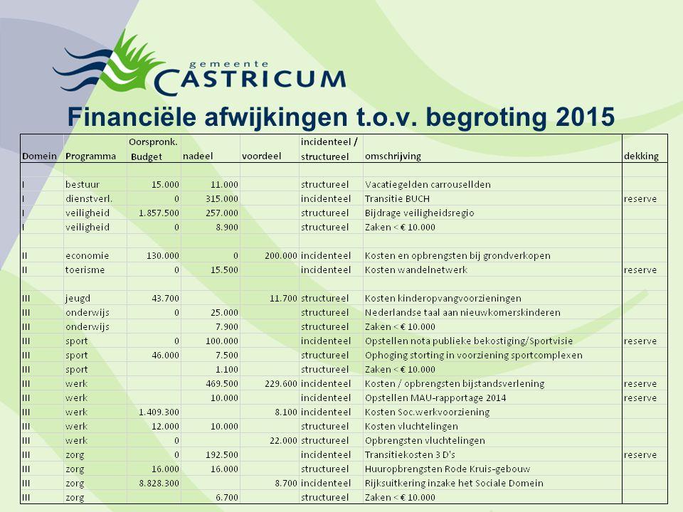 Financiële afwijkingen t.o.v. begroting 2015