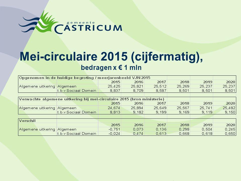 Mei-circulaire 2015 (cijfermatig), bedragen x € 1 mln