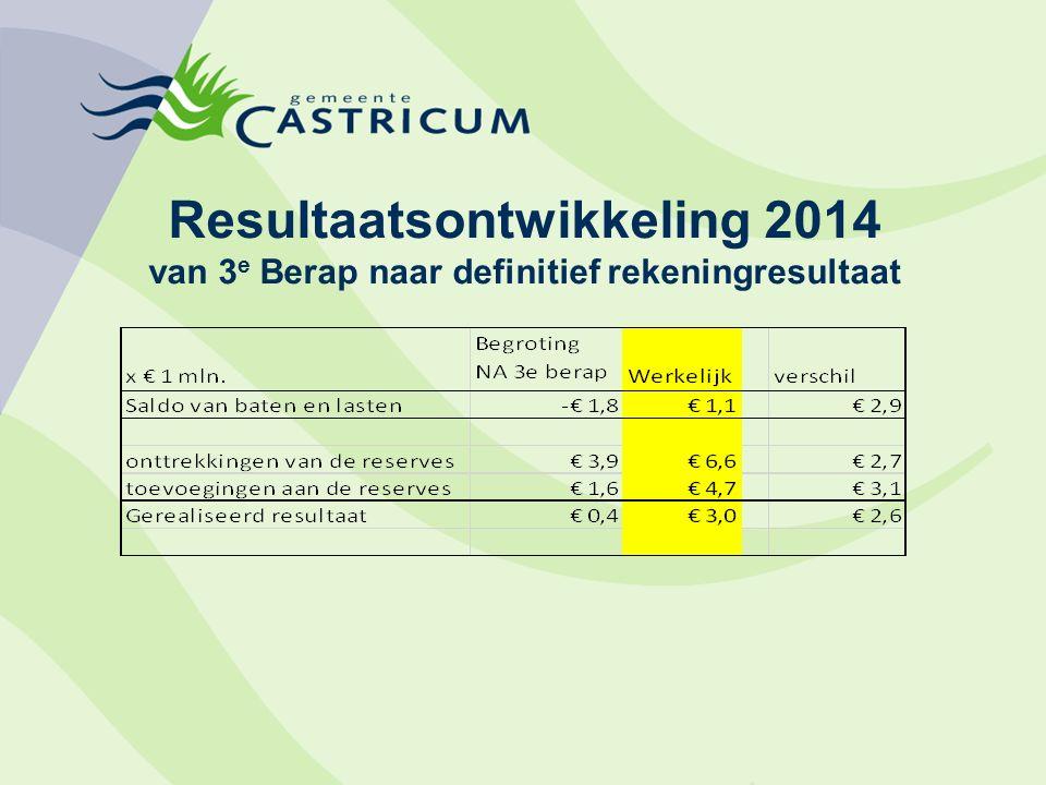 Resultaatsontwikkeling 2014 van 3 e Berap naar definitief rekeningresultaat