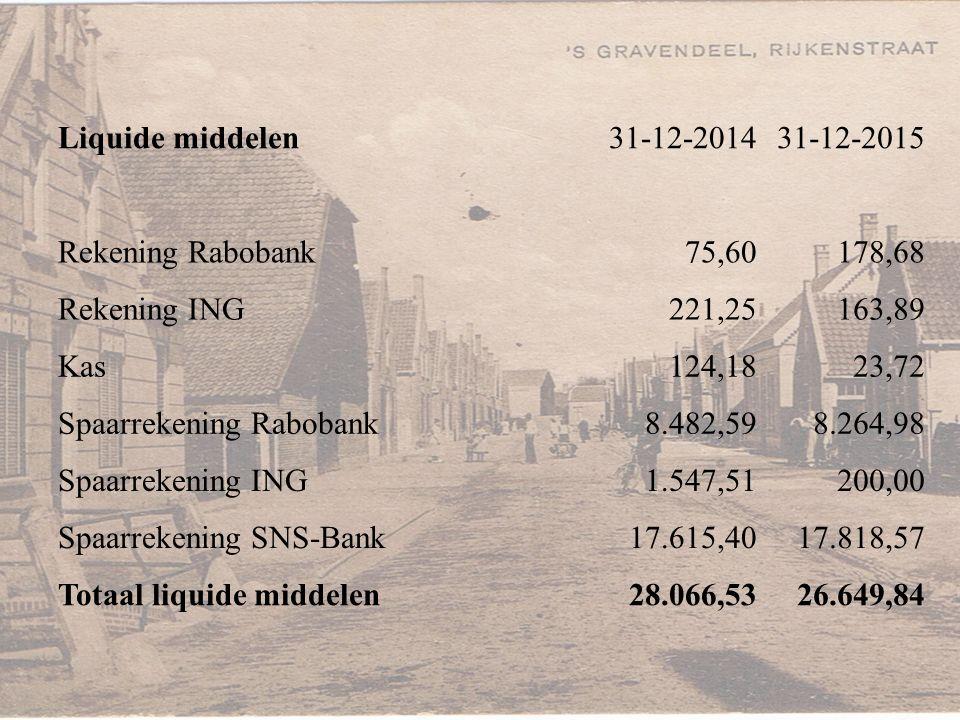 Liquide middelen31-12-201431-12-2015 Rekening Rabobank75,60178,68 Rekening ING221,25163,89 Kas124,1823,72 Spaarrekening Rabobank8.482,598.264,98 Spaar