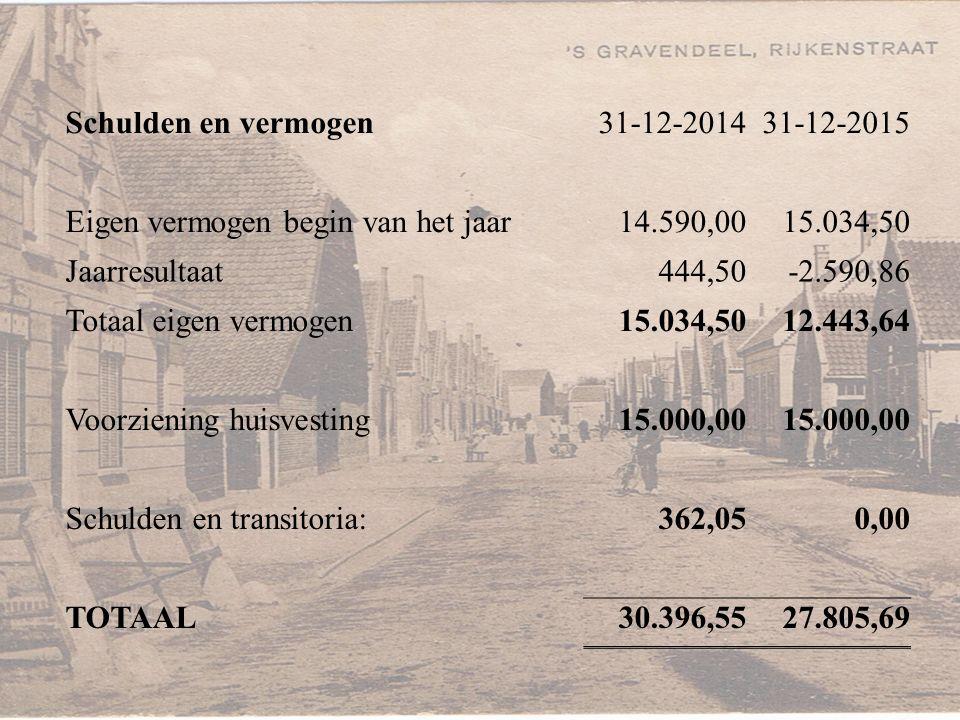 Het resultaat De inkomsten en uitgaven