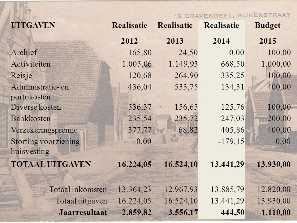 UITGAVENRealisatie Budget 2012201320142015 Archief165,8024,500,00100,00 Activiteiten1.005,061.149,93668,501.000,00 Reisje120,68264,90335,25100,00 Admi