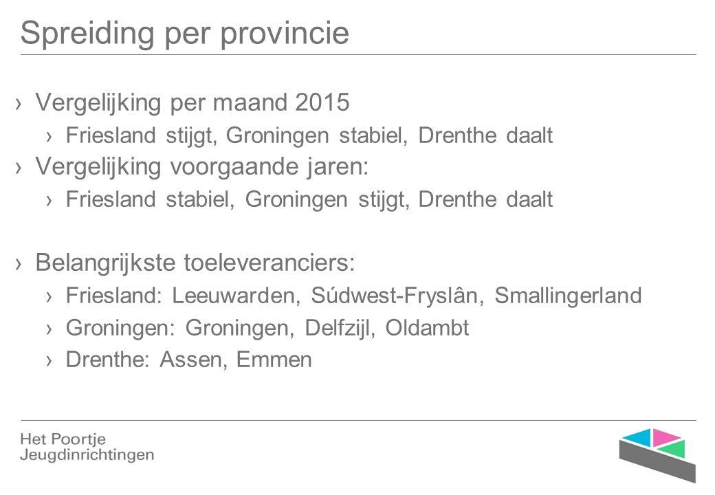 Spreiding per provincie ›Vergelijking per maand 2015 ›Friesland stijgt, Groningen stabiel, Drenthe daalt ›Vergelijking voorgaande jaren: ›Friesland st