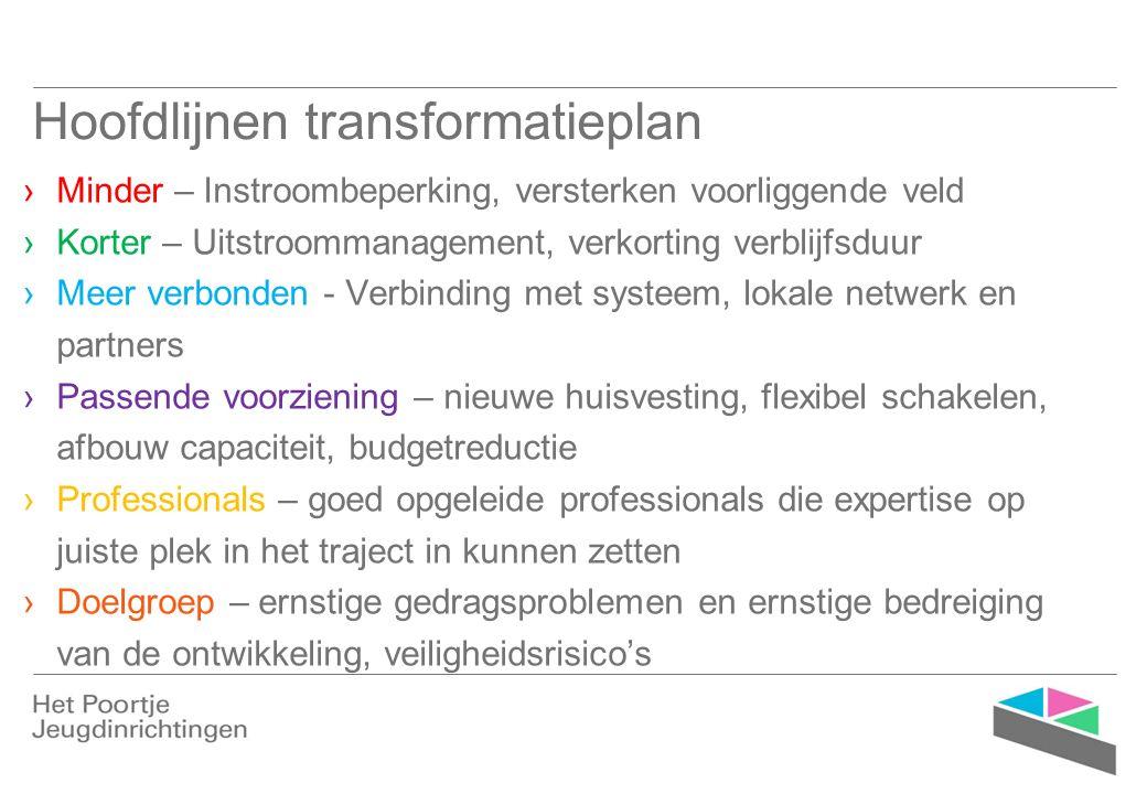 Hoofdlijnen transformatieplan ›Minder – Instroombeperking, versterken voorliggende veld ›Korter – Uitstroommanagement, verkorting verblijfsduur ›Meer