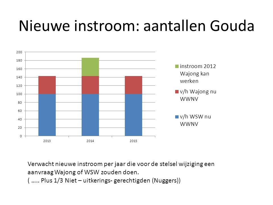 Nieuwe instroom: aantallen Gouda Verwacht nieuwe instroom per jaar die voor de stelsel wijziging een aanvraag Wajong of WSW zouden doen.