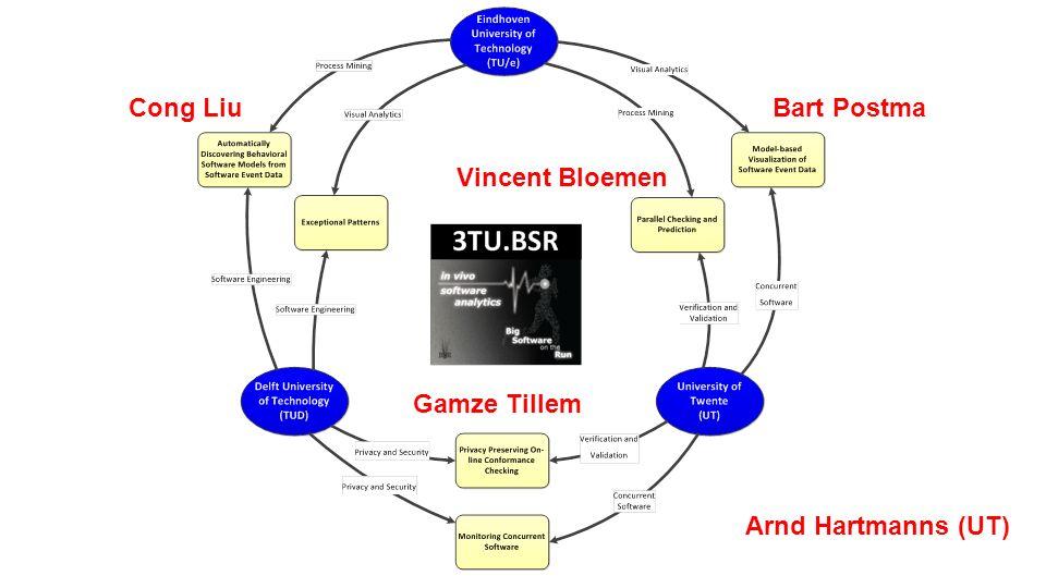 Cong LiuBart Postma Gamze Tillem Vincent Bloemen Arnd Hartmanns (UT)