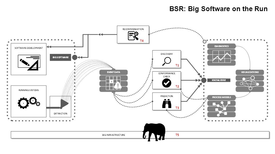 BSR: Big Software on the Run