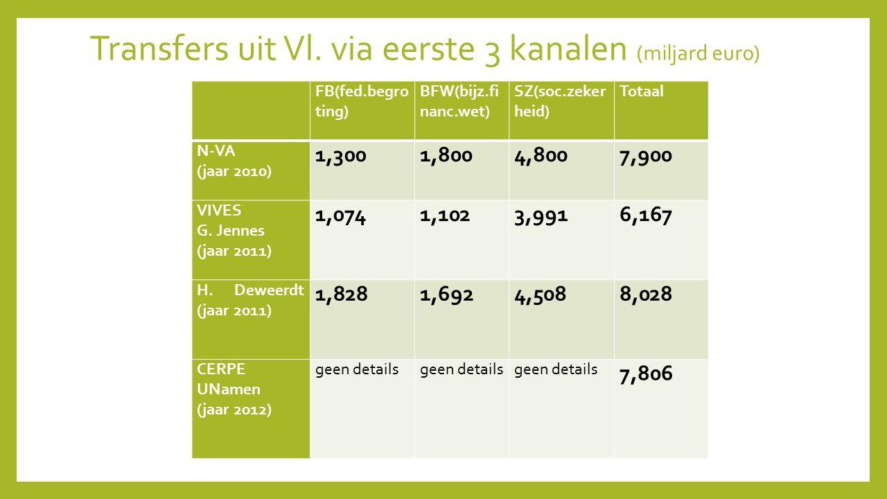 FB(fed.begro ting) BFW(bijz.fi nanc.wet) SZ(soc.zeker heid) Totaal N-VA (jaar 2010) 1,3001,8004,8007,900 VIVES G. Jennes (jaar 2011) 1,0741,1023,9916,