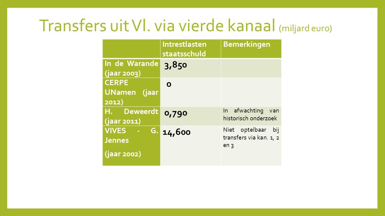Transfers uit Vl. via vierde kanaal (miljard euro) Intrestlasten staatsschuld Bemerkingen In de Warande (jaar 2003) 3,850 CERPE UNamen (jaar 2012) 0 H