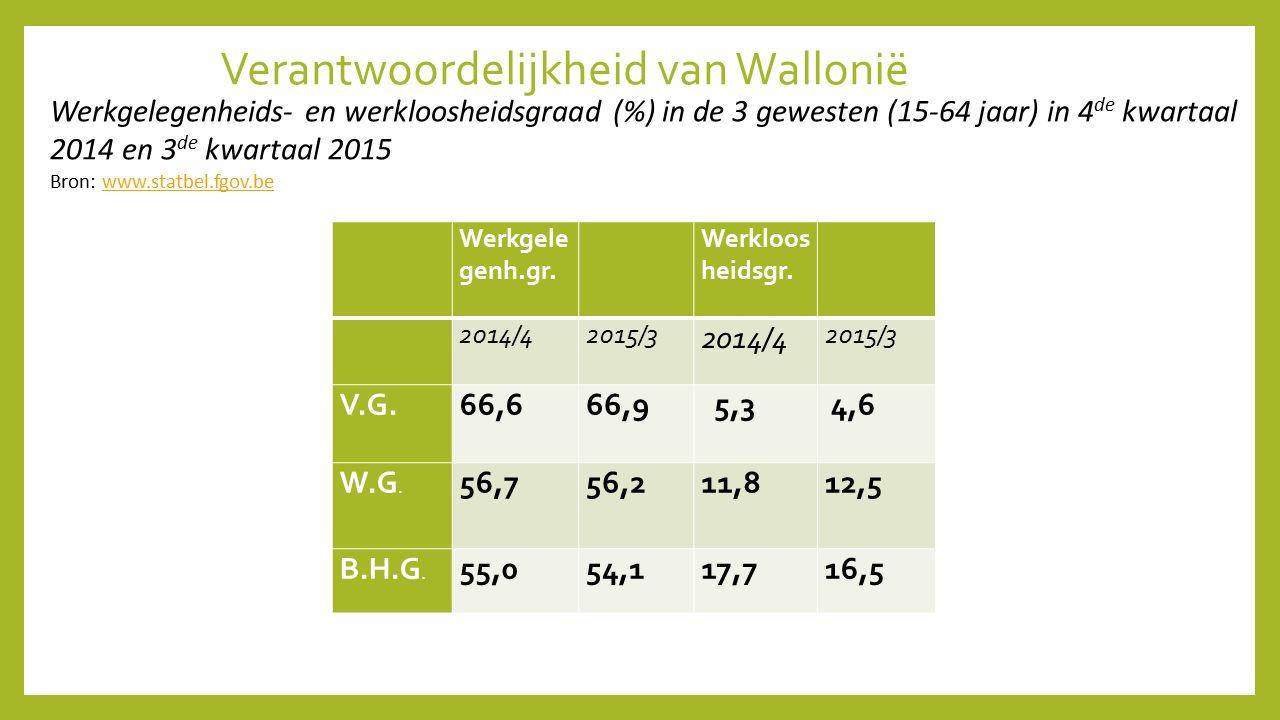 Verantwoordelijkheid van Wallonië Werkgele genh.gr. Werkloos heidsgr. 2014/42015/3 2014/4 2015/3 V.G.66,666,9 5,3 4,6 W.G. 56,756,211,812,5 B.H.G. 55,