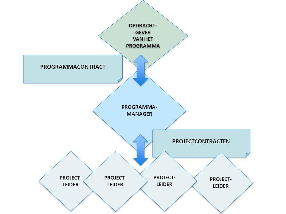 OPDRACHT- GEVER VAN HET PROGRAMMA OPDRACHT- GEVER VAN HET PROGRAMMA PROGRAMMA- MANAGER PROJECT- LEIDER PROJECTCONTRACTEN PROGRAMMACONTRACT PROJECT- LEIDER